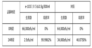 レジオネラ属菌に対する殺菌効果試験結果表